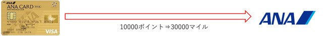 交換ポイントばつ.jpg